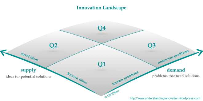 Charting the innovation landscape understanding innovation if we consider innovation is the desired output of a process then the demand for that output is defined by the problems we want and need to get solved altavistaventures Gallery