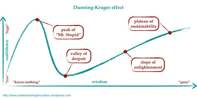 Dunning-Kruger.001