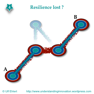 Efficiency vs. resilience.004