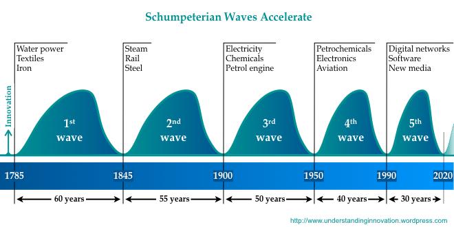 schumpeterian-waves-001