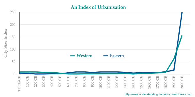 urbanisation-index-001