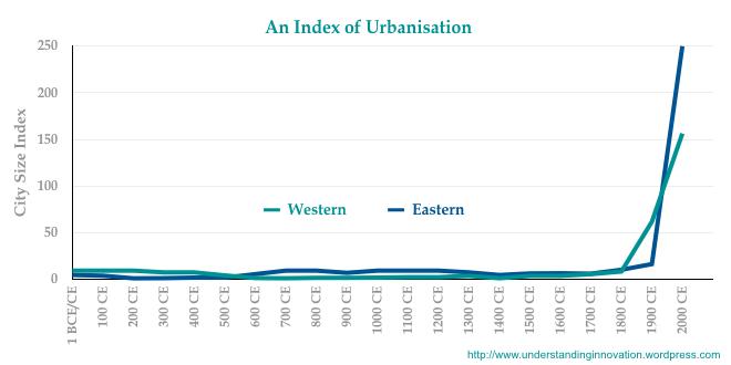 urbanisation-index-001