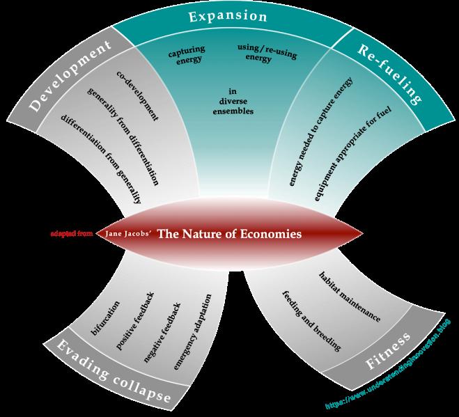 Nature of Economy - v2